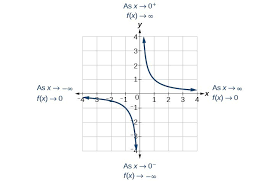 characteristics of rational functions college algebra
