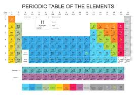 Ni On The Periodic Table Periodic Table Poster Efficient Visual Aid For A Chemistry Class
