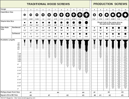 best 25 wood screws ideas on pinterest wood sizes tools and