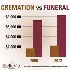 cost for cremation is cremation really cheaper than traditional burial