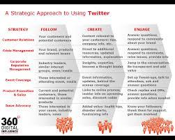 35 great social media infographics infographics marketing