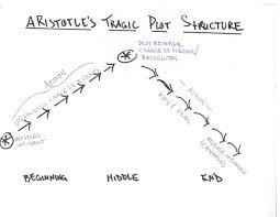 Plot Map File Aristotle Tragic Plot Diagram Pdf Wikimedia Commons