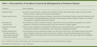 parkinson disease an update american family physician