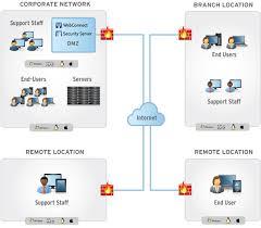 remote it support remote access help desk