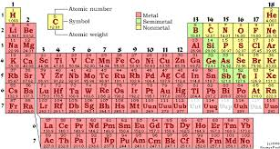 Metalloids On The Periodic Table Bonding Basics And Naming Compounds