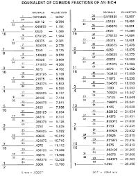 fraction to decimal conversion table fractions decimal conversion chart handy measures jewelry