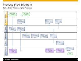 sales order table in sap sales order processing for prospect sap best practices ppt download