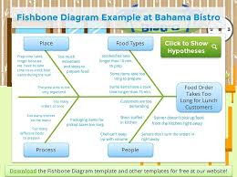 Whys Fishbone Diagram Training Certificate Goleansixsigma 5 Whys Form