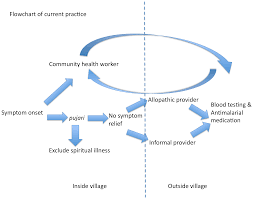 barriers to malaria control among marginalized tribal communities