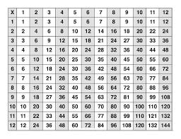 best 25 multiplication grid ideas on pinterest math centers