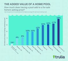 how much value does a pool add to your home ehow this summer keep your family swimming healthy and eco friendy in the