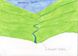 What Are Flood Plains Rivers Geography Finn Valley College