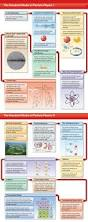 584 best physics images on pinterest quantum physics quantum