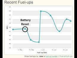 toyota prius petrol consumption improving toyota prius fuel economy and fuel consumption above 50