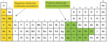 Where Are The Metals Located On The Periodic Table A Battery Made Of Molten Metals Mit News