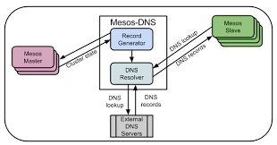 Dns Lookup How A Domain by Mesos Dns Dns Based Service Discovery For Mesos