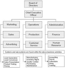 org chart systems surfset seattle pinterest business