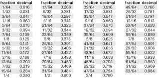 Inch Fraction Decimal Conversion Chart Images