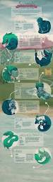 a compendium of cryptid and creature infographics disinformation