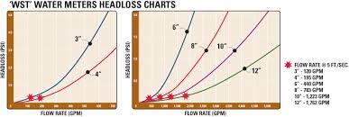 4 meters to feet wst series water meters netafim