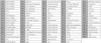 directtv channel guide iupui television services