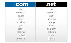 top 10 trending keywords in net registrations in may