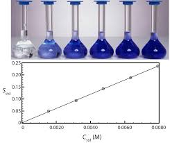 5 3 determining the sensitivity chemistry libretexts