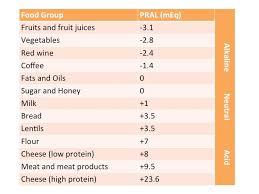 the alkaline diet science u0026 health benefits