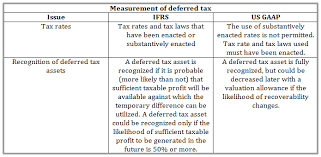 gaap useful life table key differences between us gaap and ifrs cfa level 1 analystprep