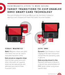 target transitions to chip enabled smart card technology in stores