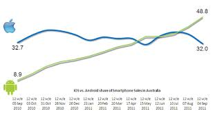 iphone vs android sales pre iphone 4s android leads aussie sales zdnet