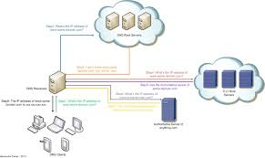 Google Public Dns Server Traffic by Anonymous Attacks Against The Dns Root Servers What U0027s True And