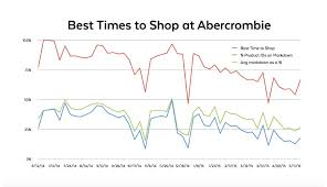 the best and worst time to shop at abercrombie