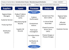 Sipoc Templates And Downloads Sipoc Diagrams Sipoc Model Ppt