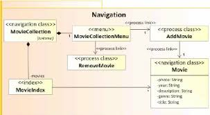 uwe navigation model of the example each process class in the