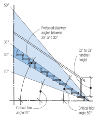 Stair Post Height by Stairs Jlc Online