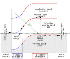 theory of solar cells wikipedia