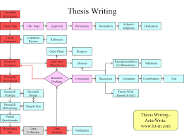 Thesis Theoretical Framework Thesis Writing Asterwrite Asterwrite Helps You To Create A Flow