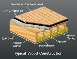 acoustic underlayment hardfloor for wood flooring soundproofing