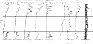 diagenetic effects on magnetic minerals in a holocene lacustrine
