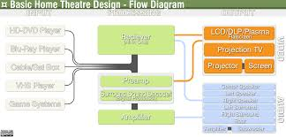 home theater configuration file home theatre flow diagram png wikipedia