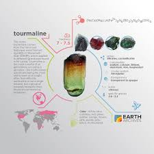 all tourmaline gems display pleochroism meaning their color