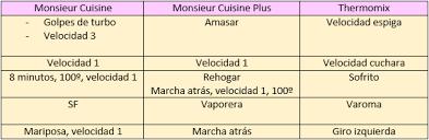 de cuisine thermomix cocina con monsieur cuisine y equivalencias