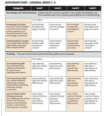 thinking of teaching assessment series part 1