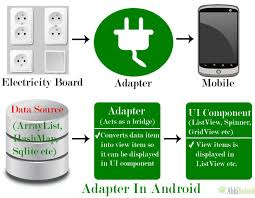layoutinflater applicationcontext how to use adapter in android loginworks softwares pvt ltd