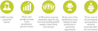 economic opportunities and citizenship for women in extreme