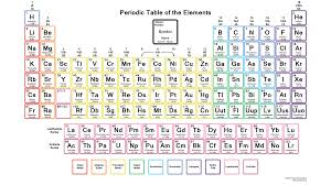 define modern periodic table periodic table of elements hd