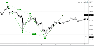 chart pattern trading system abcd pattern trading how to trade the abcd