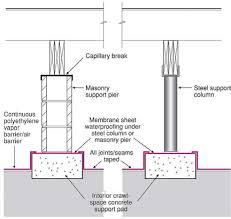 Radon Zone Map Capillary Break At Crawlspace Floor Polyethylene Sheeting Under