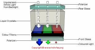 Funcionamiento LCD